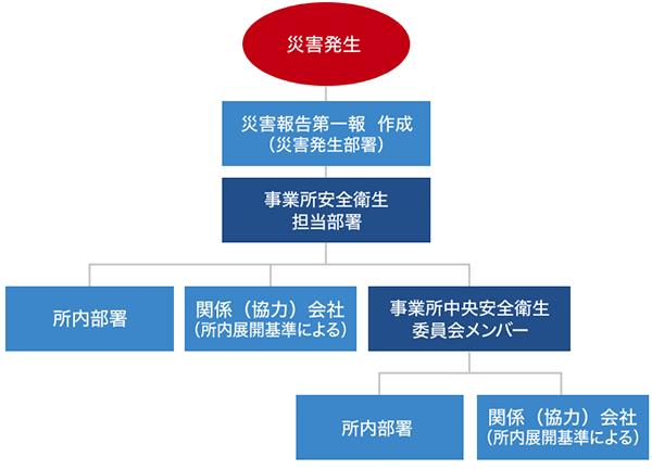 プロモーション トータル プラン ヘルス 【解説】THPとは? 社員の健康問題、企業の義務、THP指導者の役割