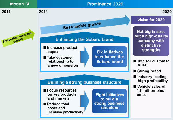 New Mid Term Management Vision Prominence 2020 Subaru